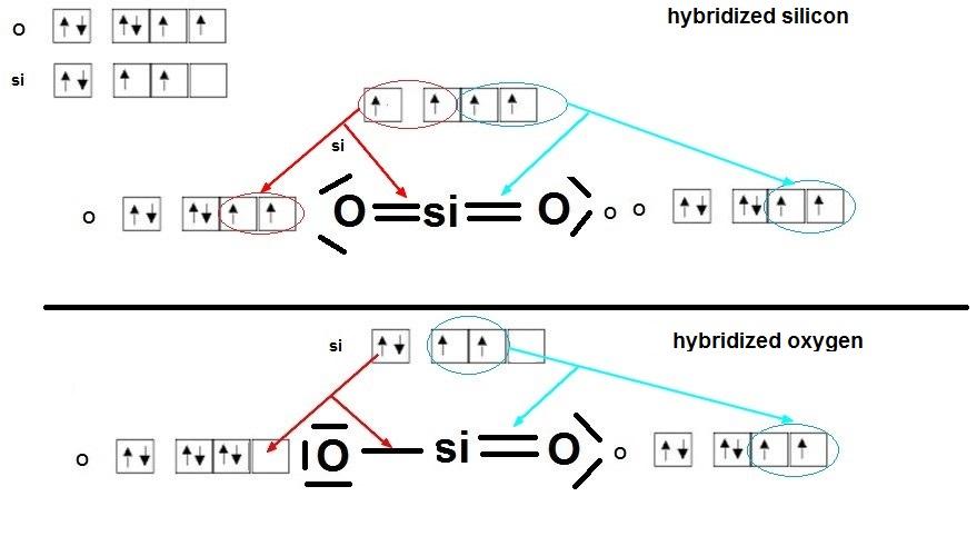 SiO2 Hybridization