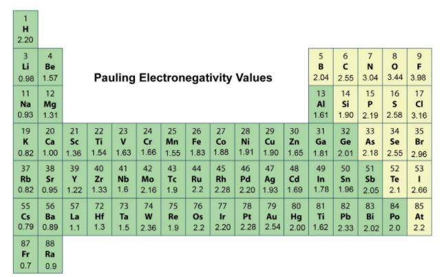 pauling electronegativity chart