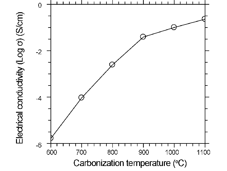 Electrical conductivity of Carbon Fiber with carbonization Temperature
