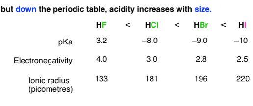 HF Acidity