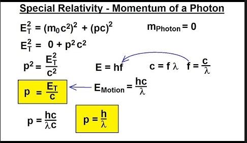 Momentum of Photon