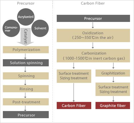 Steps to manufacture Carbon Fiber