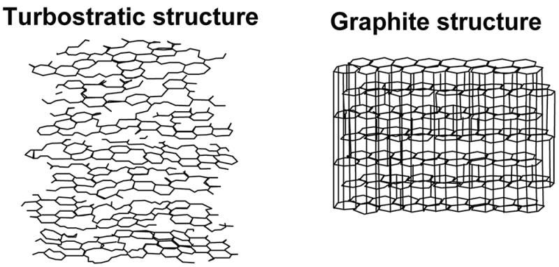 Turbostratic and Graphite Structure