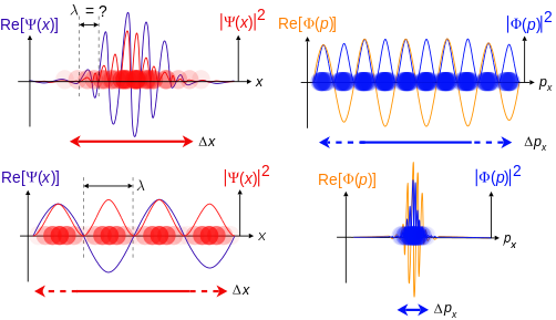 Wave-Particle Duality of Photon