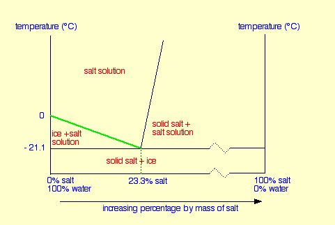 effect of freeezing point of water with salt concentration