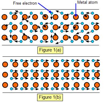 metal conductivity