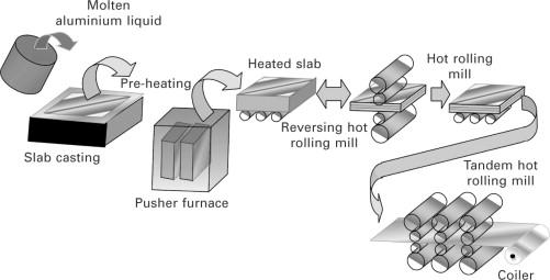 Aluminum Foil manufacturing steps
