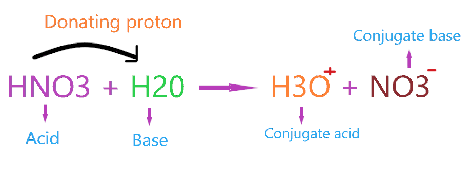 HNO3 Acidity