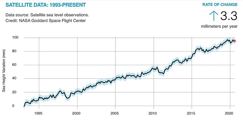 Increasing sea level