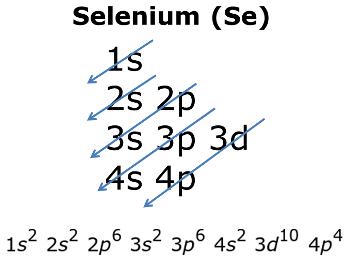 Selenium Electronic configuration