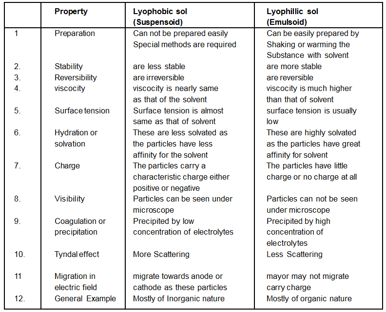 Types of Colloid