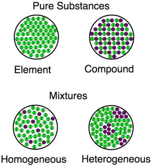 Pure substances vs mixtures