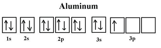 Aluminum electronic configuration