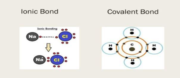 Ionic bonding and covalent bonding